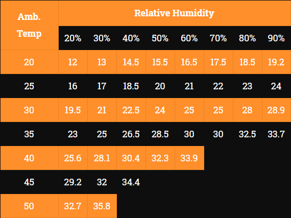 rtfans air cooler relative humidity